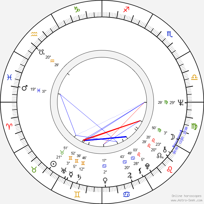 Gisela Hahn - Birth horoscope chart