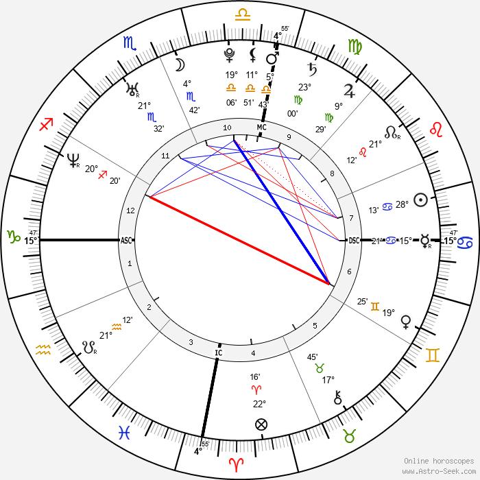 Gisele Bündchen - Birth horoscope chart