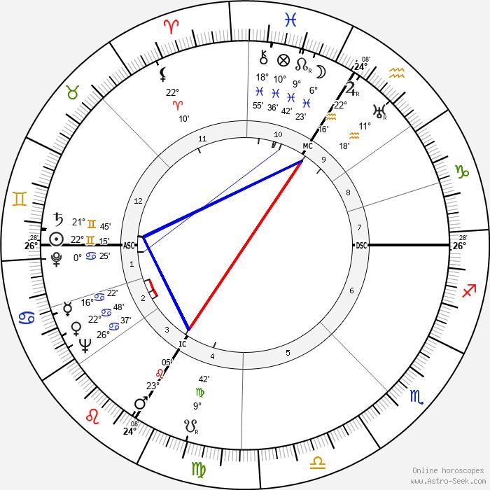 Gisèle Casadesus - Birth horoscope chart