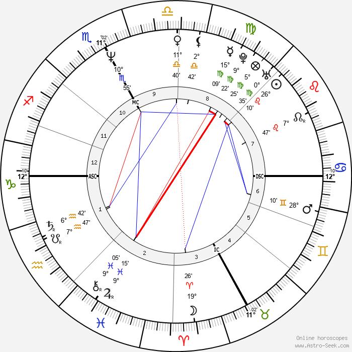 Giuletta Raccagnelli - Birth horoscope chart