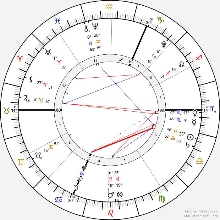 Giulia Sarkozy - Birth horoscope chart