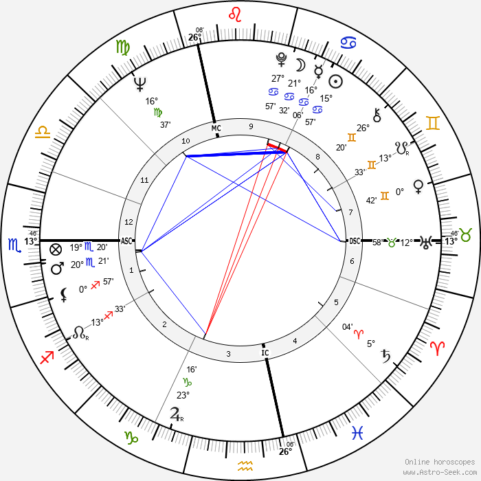 Giuliana Benetton - Birth horoscope chart