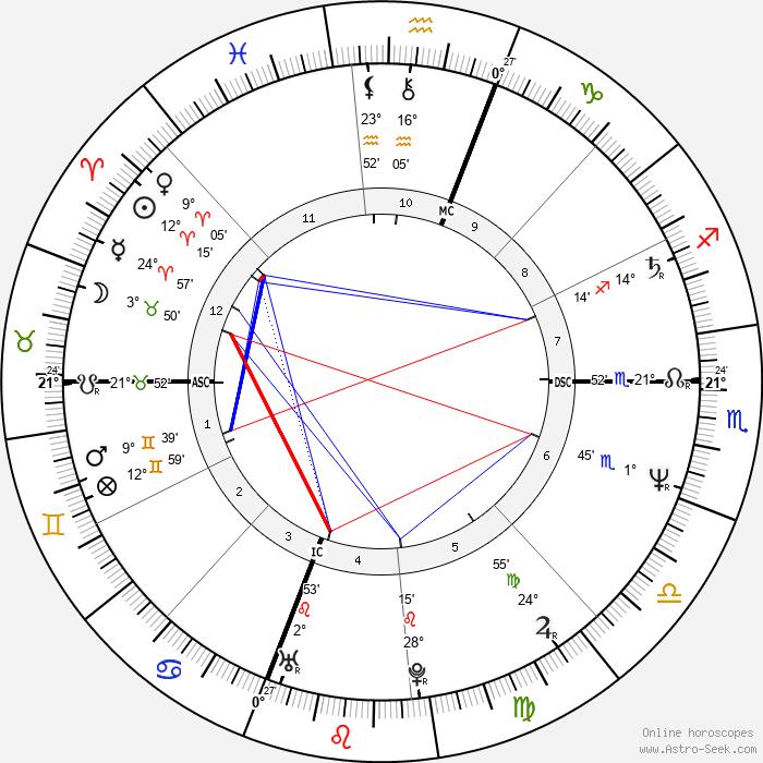 Giuliana de Sio - Birth horoscope chart