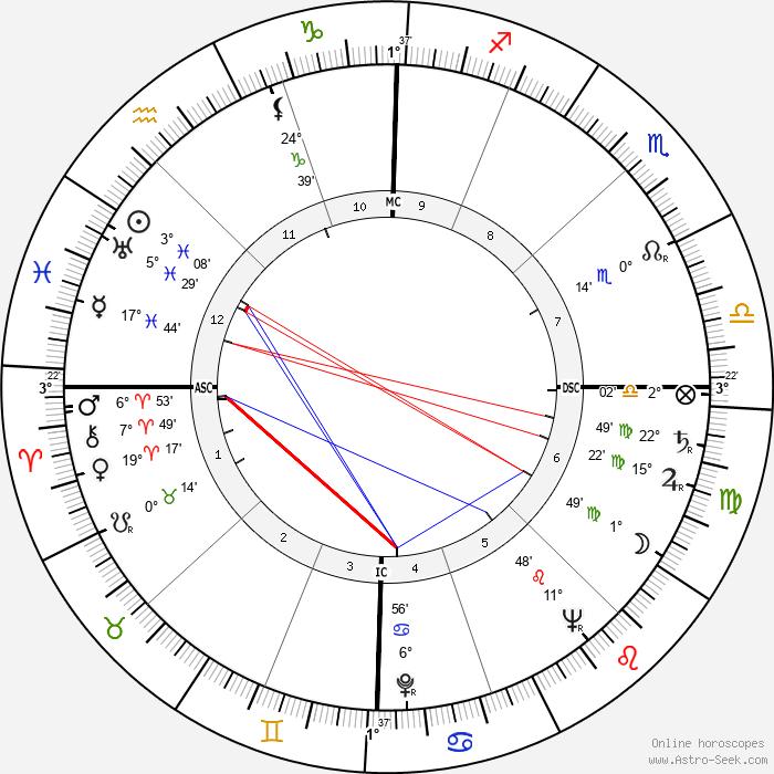 Giulietta Masina - Birth horoscope chart