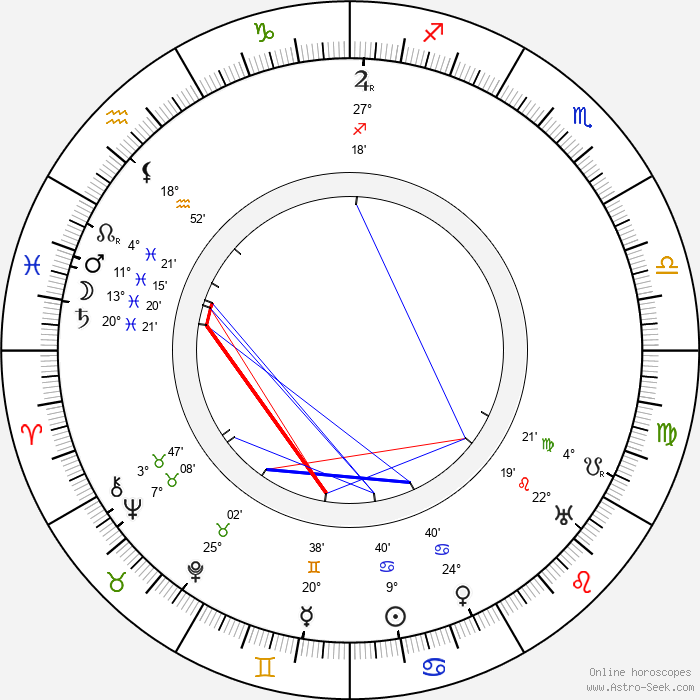 Giulio Antamoro - Birth horoscope chart