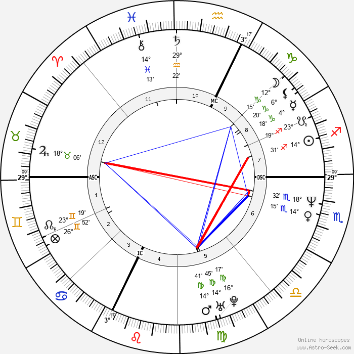 Giulio Base - Birth horoscope chart