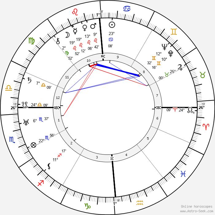 Giulio Battiferri - Birth horoscope chart
