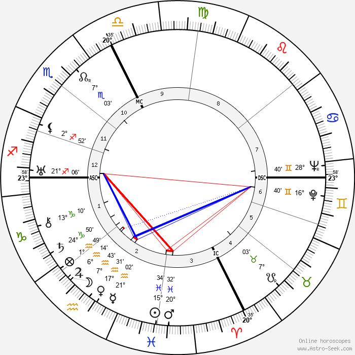 Giulio Bolaffi - Birth horoscope chart