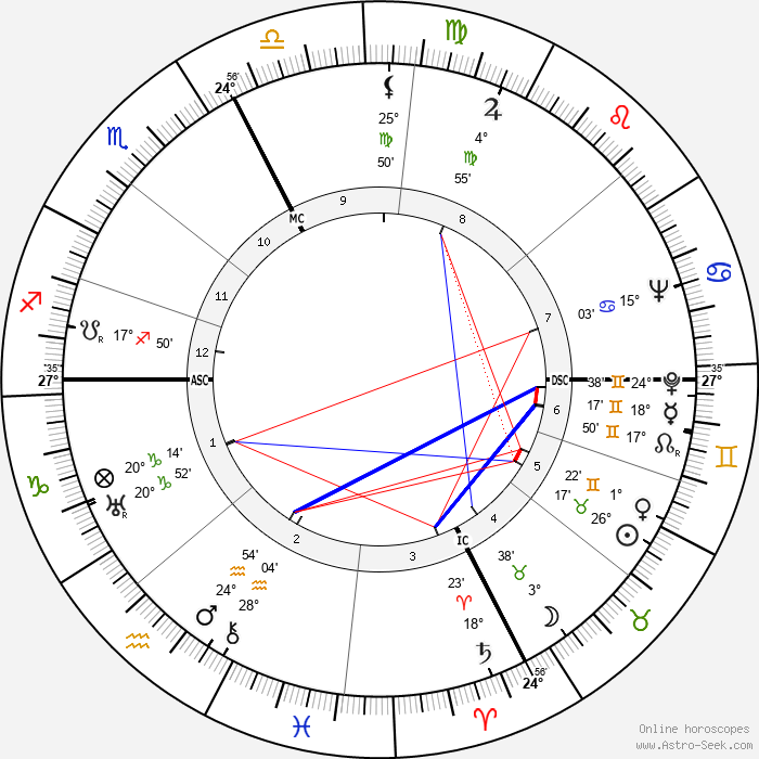 Giulio Carlo Argan - Birth horoscope chart