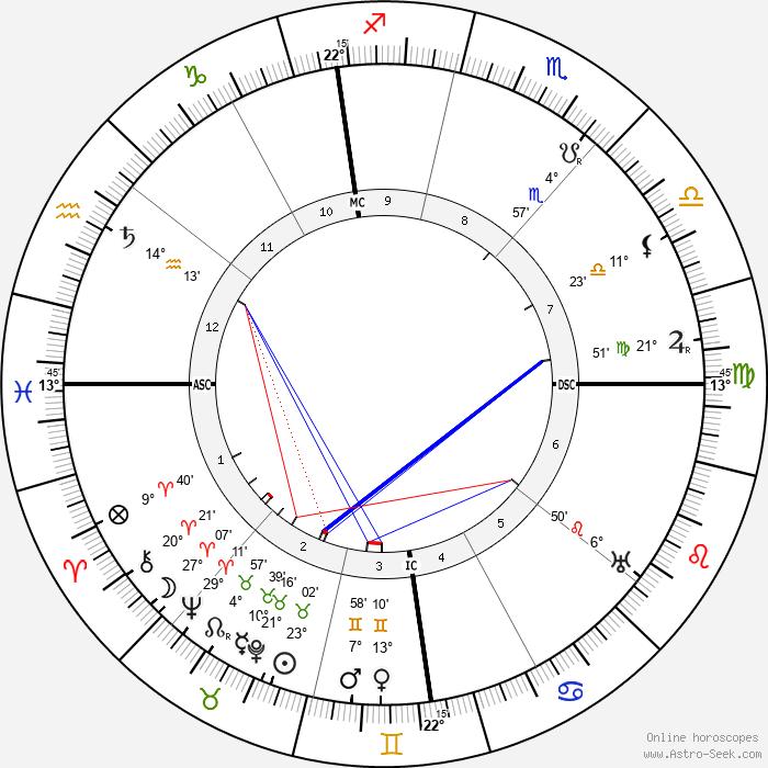 Giuseppe Armanini - Birth horoscope chart