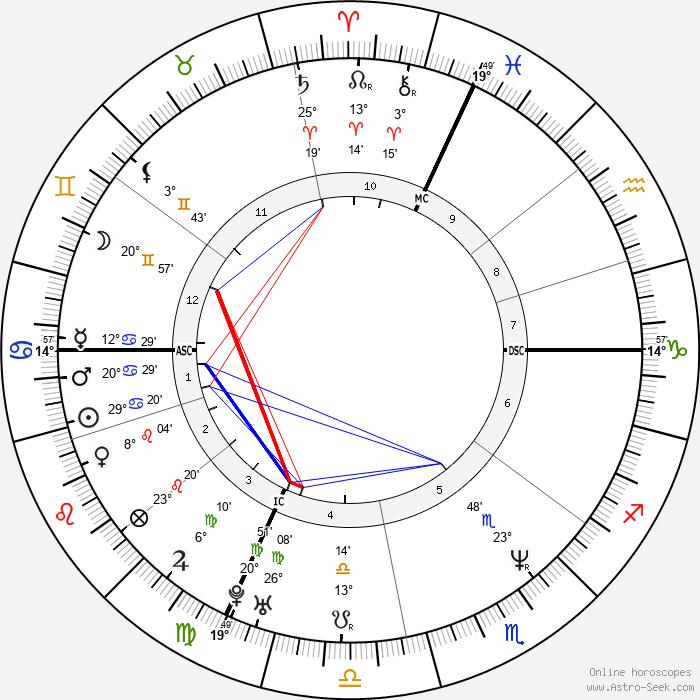 Giuseppe Battiston - Birth horoscope chart