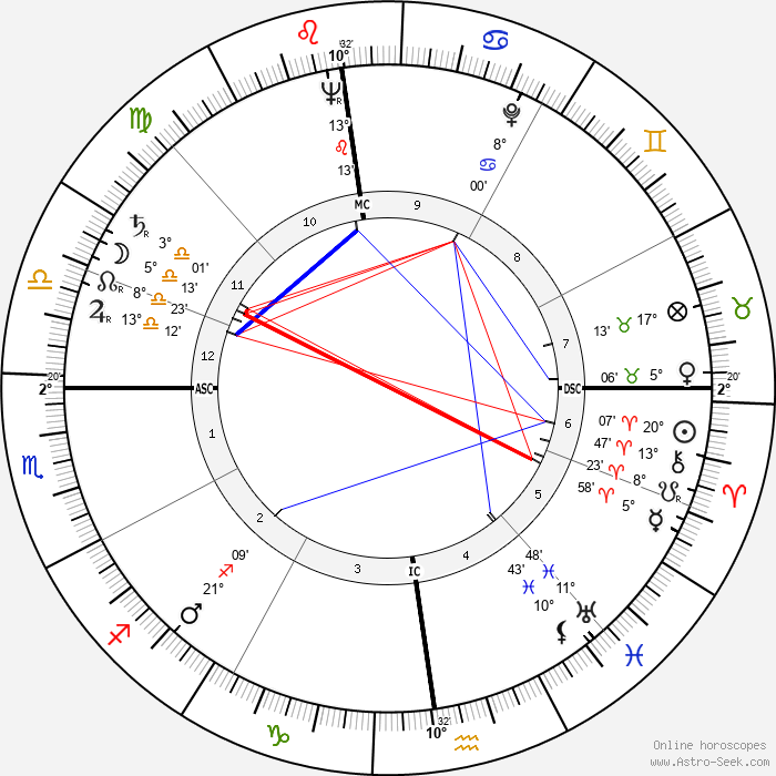 Giuseppe Casari - Birth horoscope chart