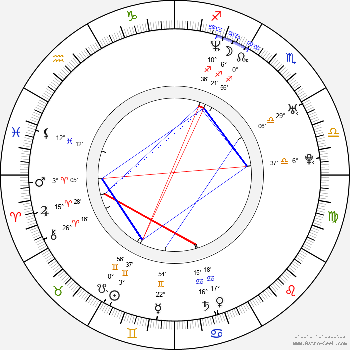 Giuseppe Cederna - Birth horoscope chart