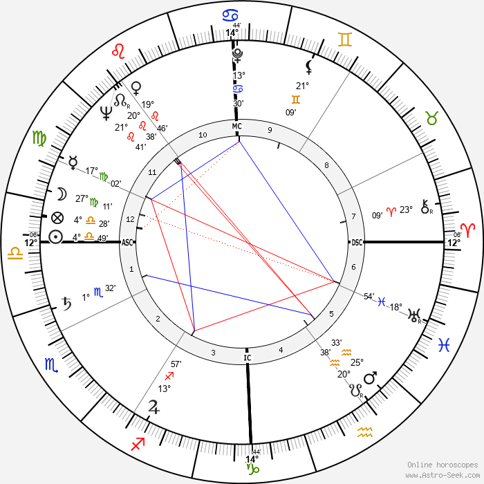 Giuseppe Chiappella - Birth horoscope chart