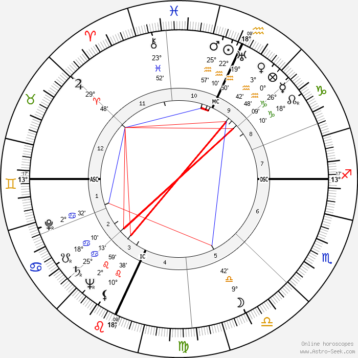 Giuseppe De Santis - Birth horoscope chart