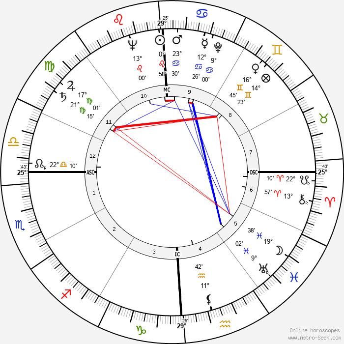 Giuseppe Di Stefano - Birth horoscope chart