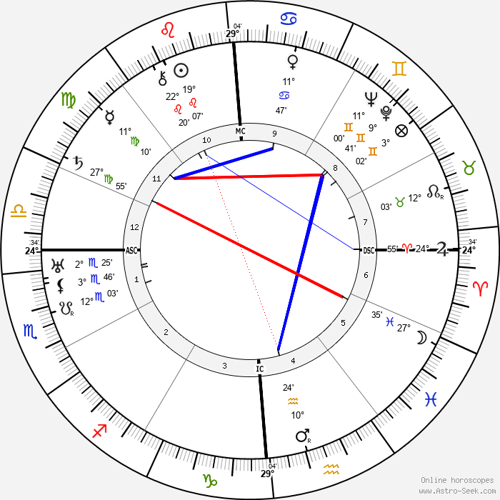 Giuseppe Di Vittorio - Birth horoscope chart