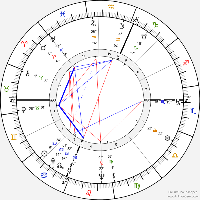 Giuseppe Dordoni - Birth horoscope chart