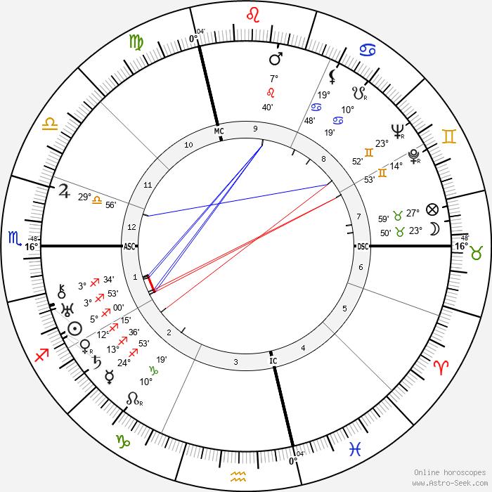 Giuseppe Lugo - Birth horoscope chart