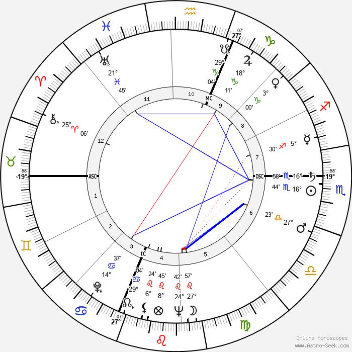 Giuseppe Panini - Birth horoscope chart