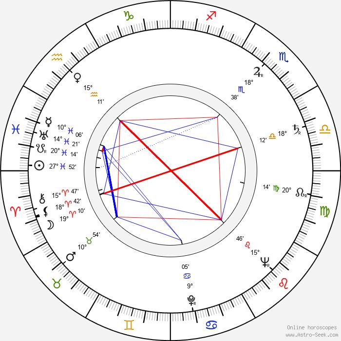 Giuseppe Rotunno - Birth horoscope chart