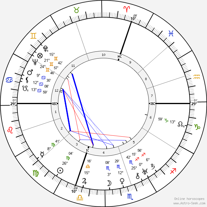 Giuseppe Saragat - Birth horoscope chart