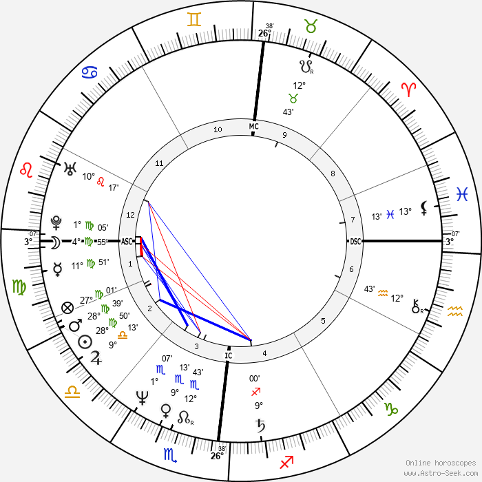 Giuseppe Saronni - Birth horoscope chart