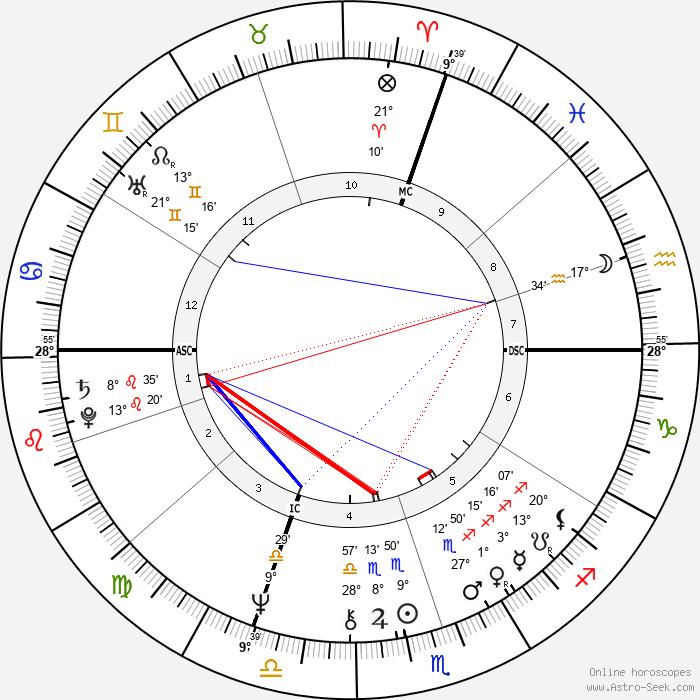 Giuseppe Sinopoli - Birth horoscope chart