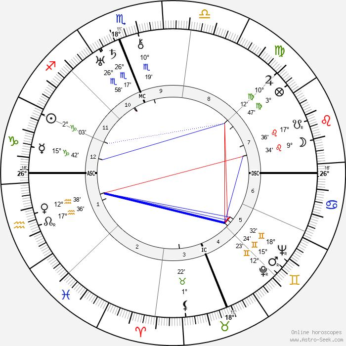 Giuseppe Tomasi di Lampedusa - Birth horoscope chart