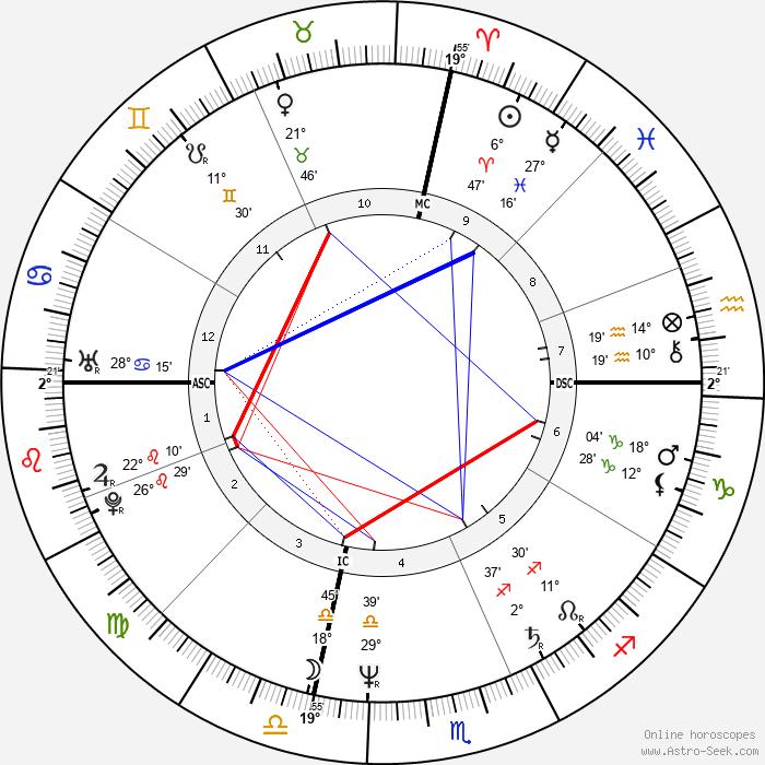Giuseppe Tornatore - Birth horoscope chart