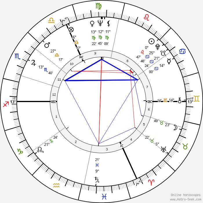 Giuseppe Virgili - Birth horoscope chart