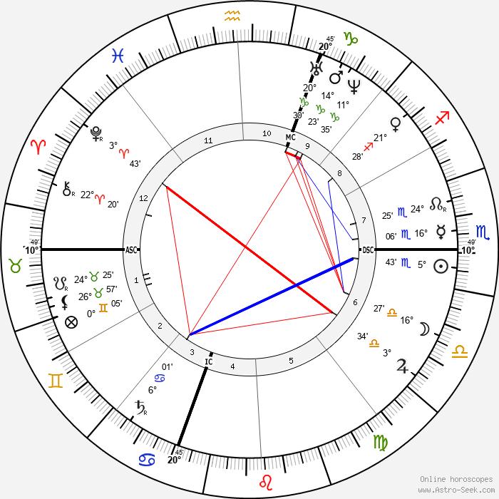 Giuseppe Zanardelli - Birth horoscope chart
