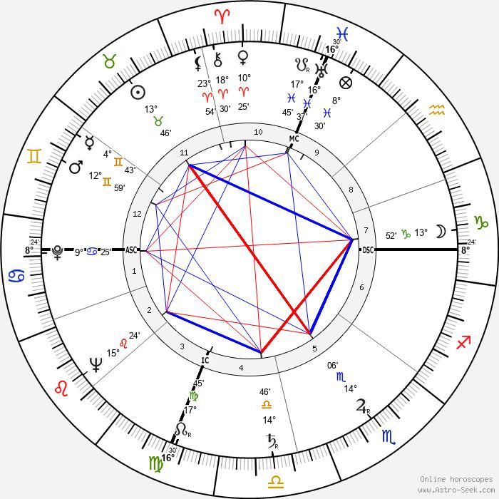 Giustino Durano - Birth horoscope chart