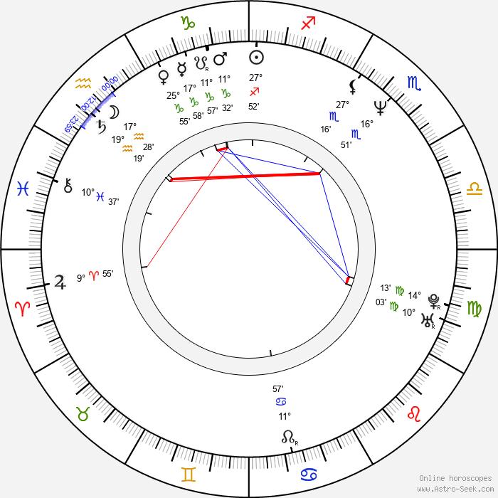 Gjergj Xhuvani - Birth horoscope chart