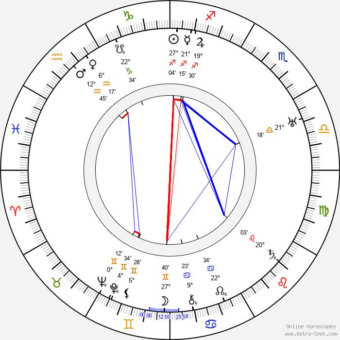 Gladys Cooper - Birth horoscope chart