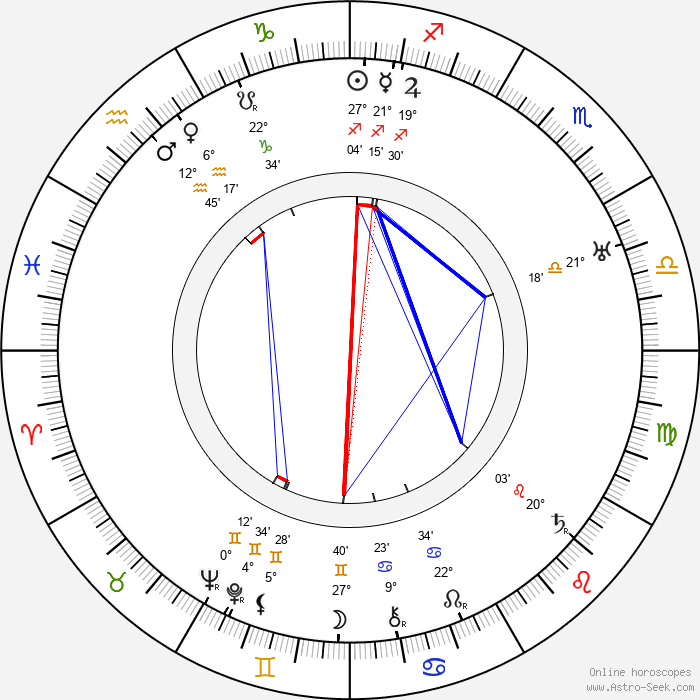 Gladys Cooper - Birth horoscope chart