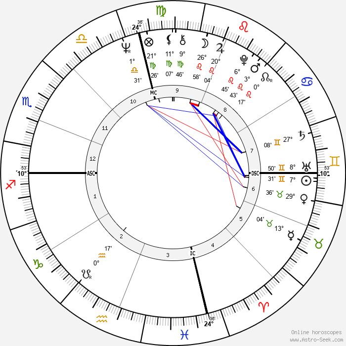 Gladys Knight - Birth horoscope chart
