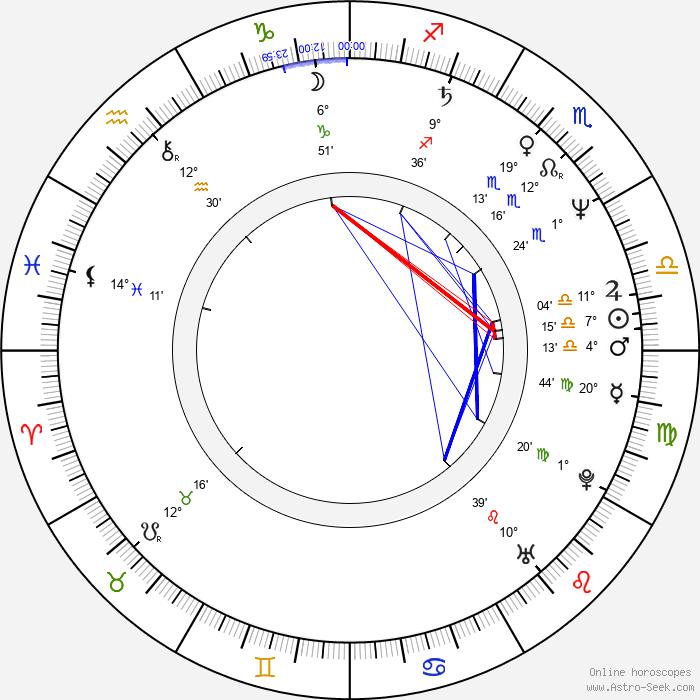 Gladys Portugues - Birth horoscope chart