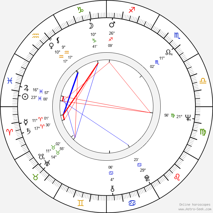 Glauber Rocha - Birth horoscope chart