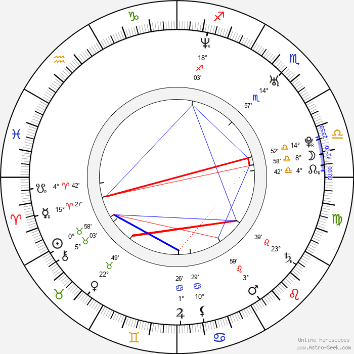 Glen Berry - Birth horoscope chart