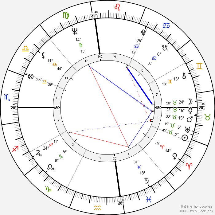 Glen Campbell - Birth horoscope chart