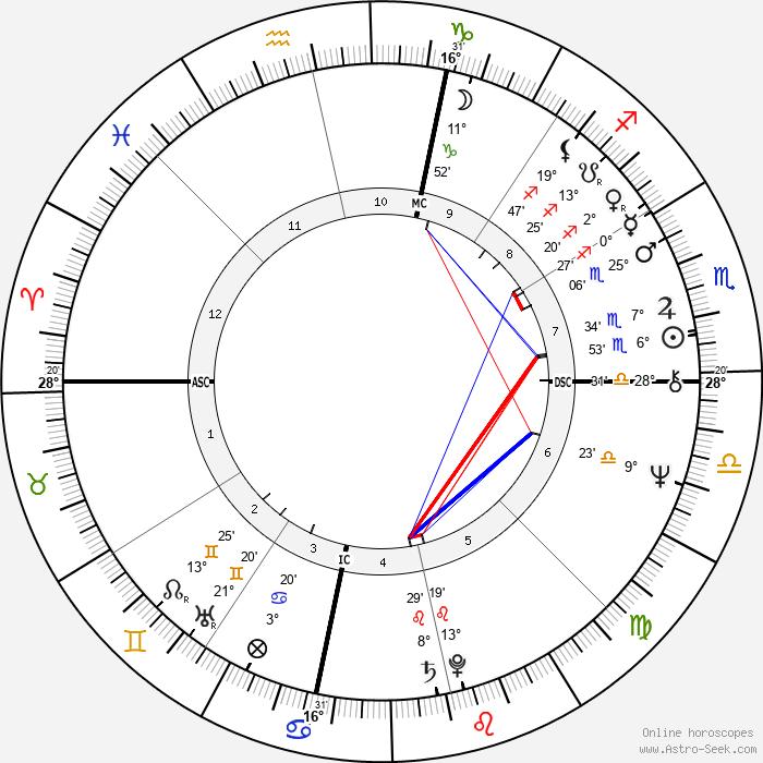 Glen Combs - Birth horoscope chart