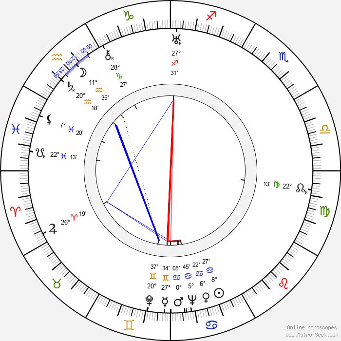 Glenda Farrell - Birth horoscope chart