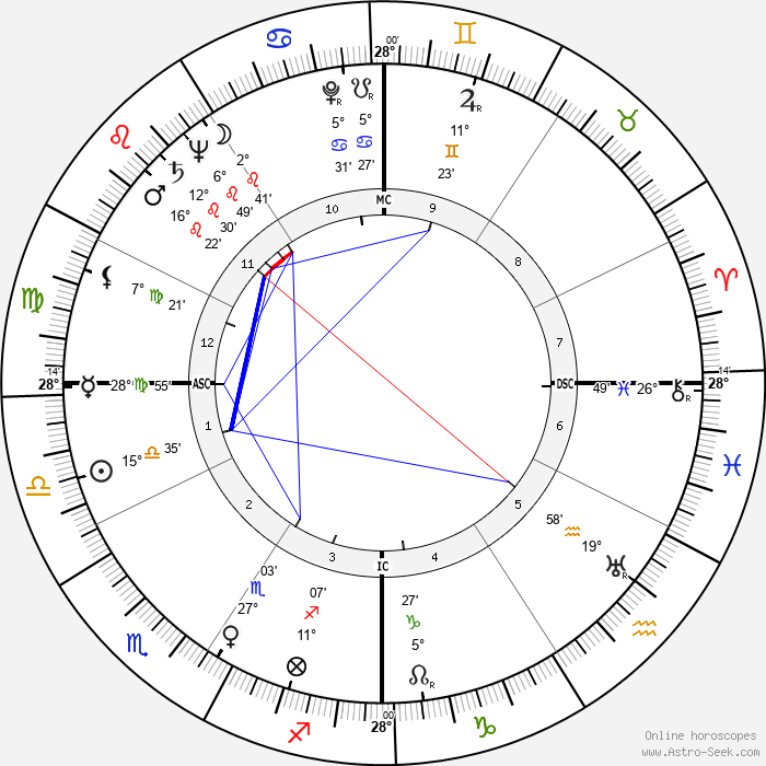 Glenn A. Foy - Birth horoscope chart