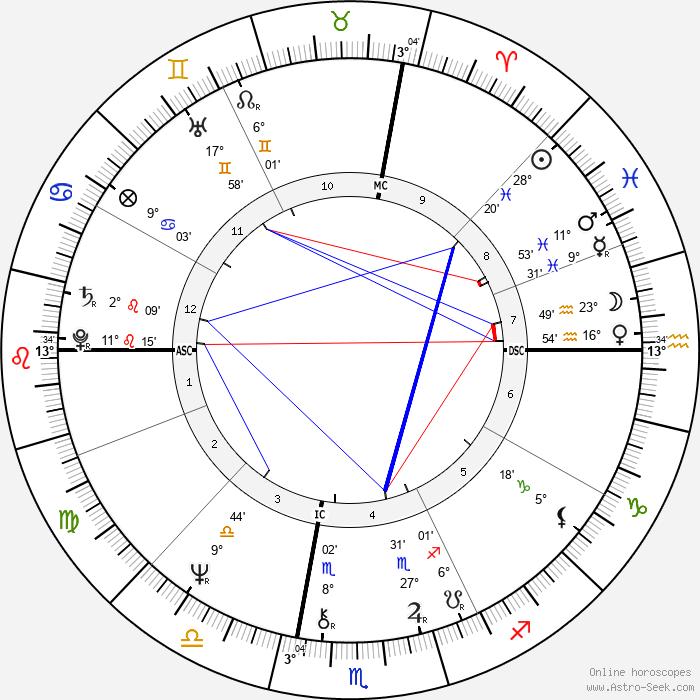 Glenn Close - Birth horoscope chart