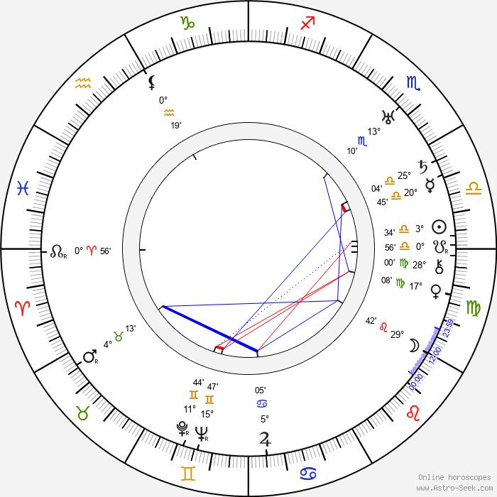 Glenn Hunter - Birth horoscope chart