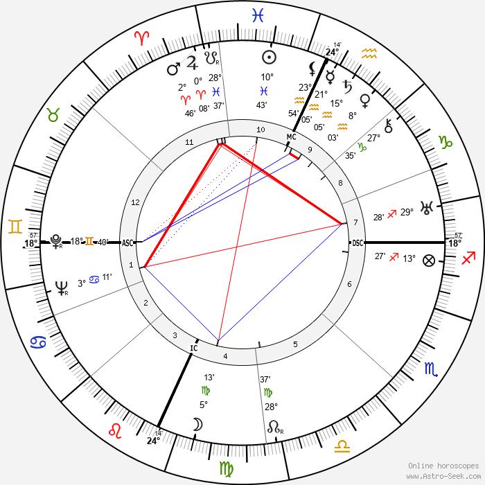 Glenn Miller - Birth horoscope chart