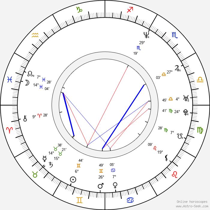 Glenn Quinn - Birth horoscope chart
