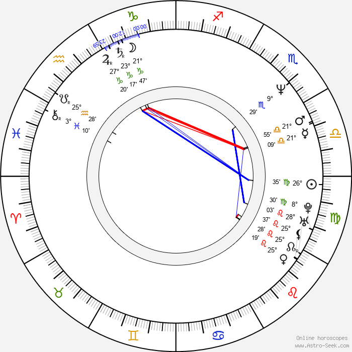 Glenn Richards - Birth horoscope chart