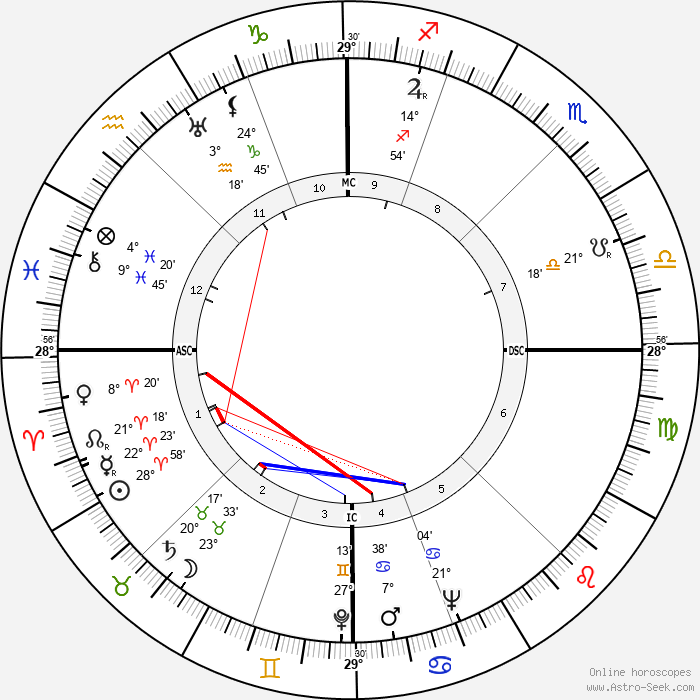 Glenn Seaborg - Birth horoscope chart